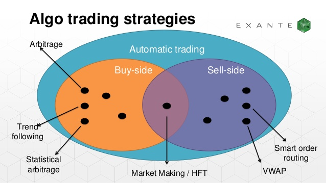 Algorithmic Trading Strategies
