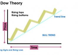 Dow Theory for Day Traders