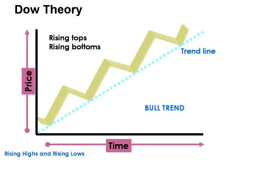 How Important Is the Dow Theory for Day Traders? – Tech