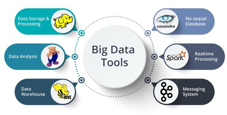 Big-data-Tools